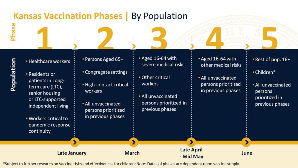 KDHE Phased COVID-19 Vaccine Distribution Plan